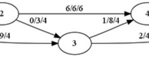 Dibujar grafos o estructuras de datos