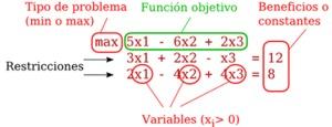El método Simplex Revisado