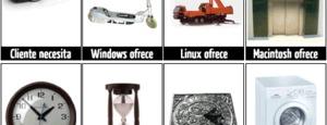 Las demandas y los sistemas operativos