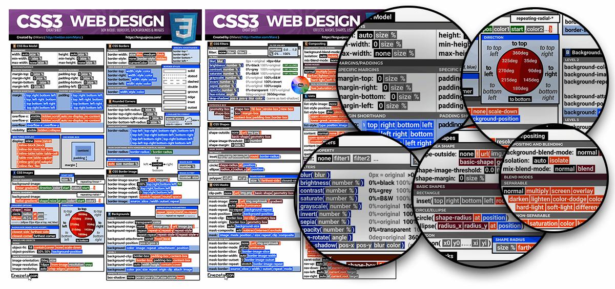 2017 CSS3 CheatSheet: Página 3 y 4