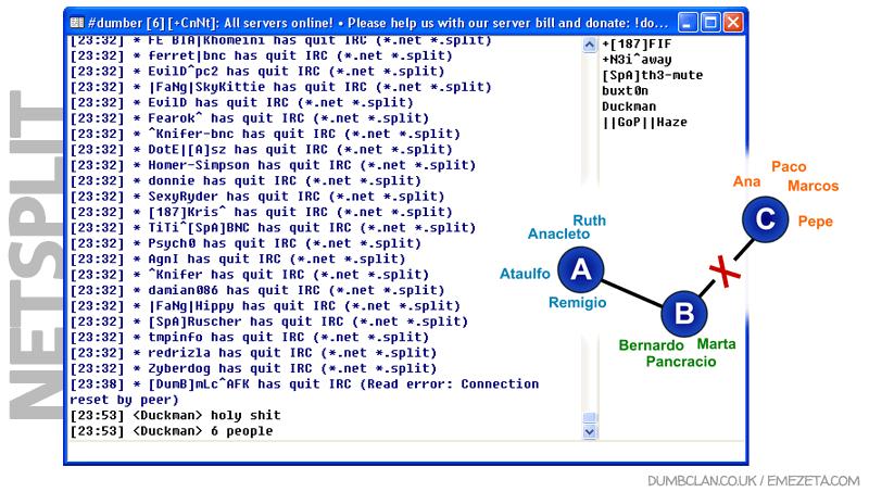 IRC: NetSplit (División de servidores de IRC)