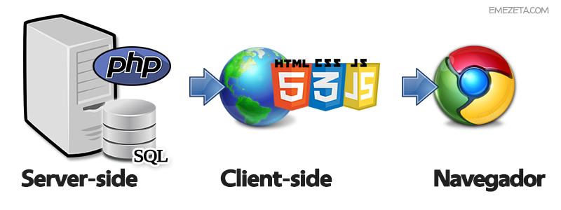 Server-side (Lado del servidor) y Client-side (Lado del cliente)