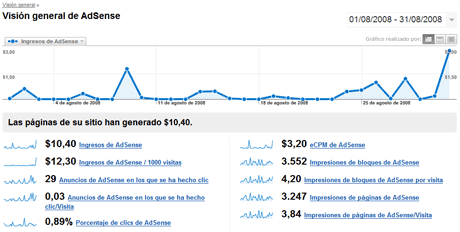 google analytics adsense