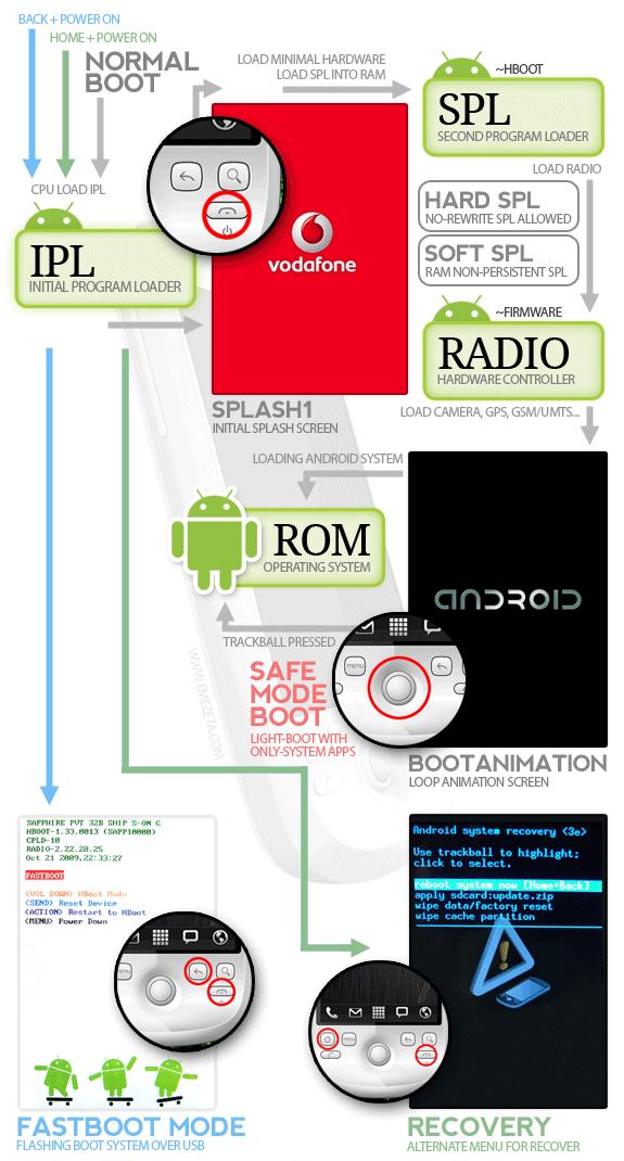 Infografía sobre Android: Secuencia de arranque y modos alternativos.