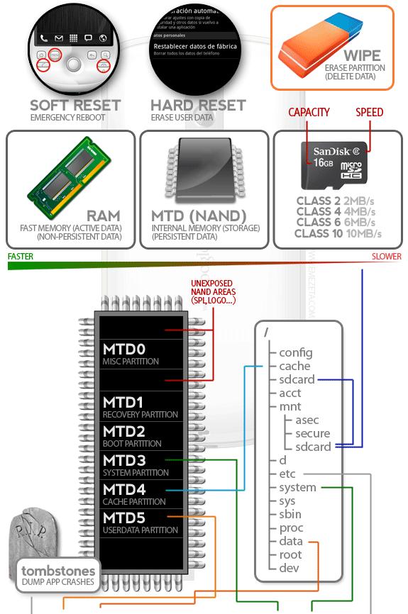 Infografía sobre Android: Soft y hard reset, tipos de memoria, microsdhc, MTD y estructura de ficheros general.