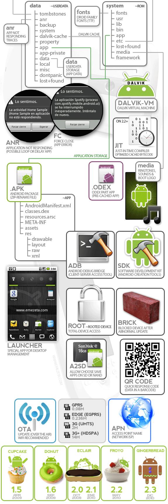 Infografía sobre Android: Particiones system y data, ANR, FC, maquina virtual dalvik, términos variados y versiones de Android.