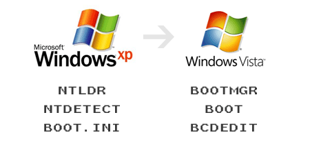 boot windows xp vista