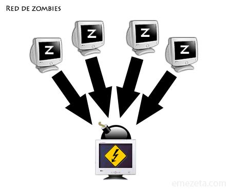 botnet zombie spam pcs