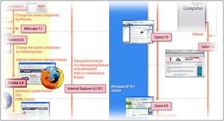 browser wars guerra navegadores