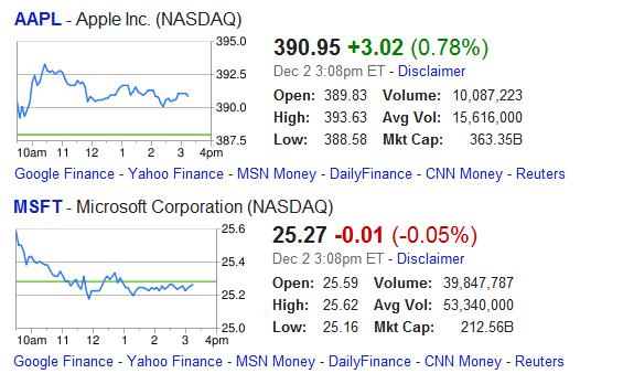 Google: Información de finanzas y Bolsa