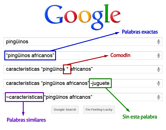 Búsquedas en Google utilizando parámetros y filtros