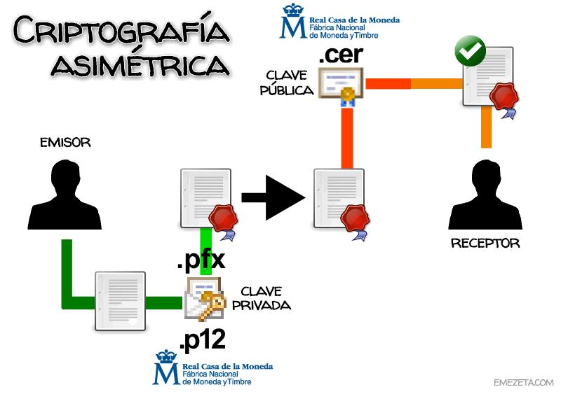 Criptografía asimétrica