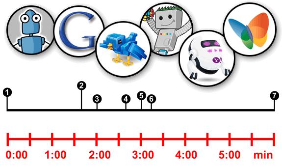 Crawlers y robots: Primeros 5 minutos