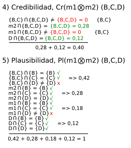 dempster shafer plausibilidad credibilidad