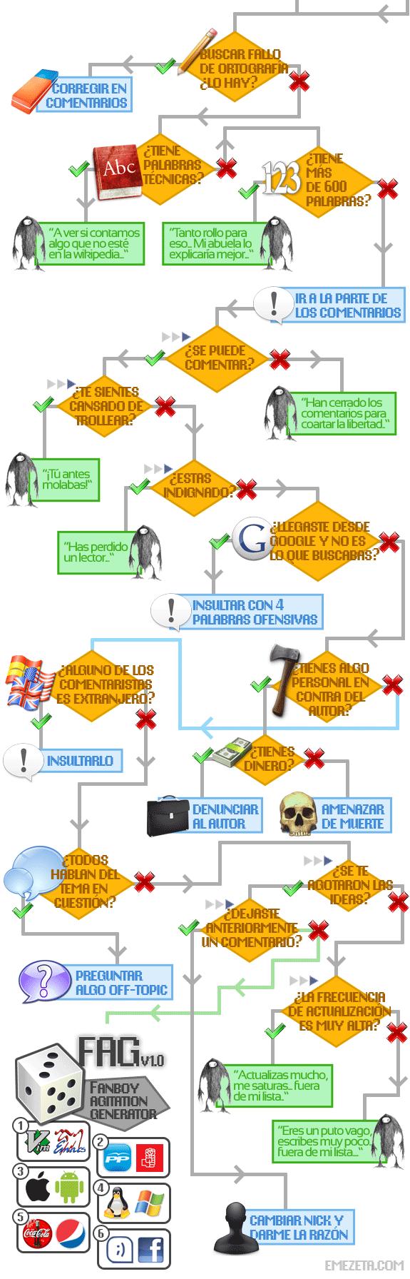 El diagrama de flujo del troll de internet emezeta diagrama flujo troll internet algoritmo ccuart Gallery