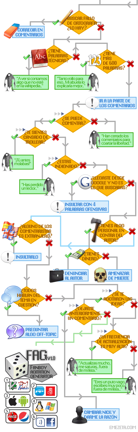 diagrama flujo troll internet algoritmo