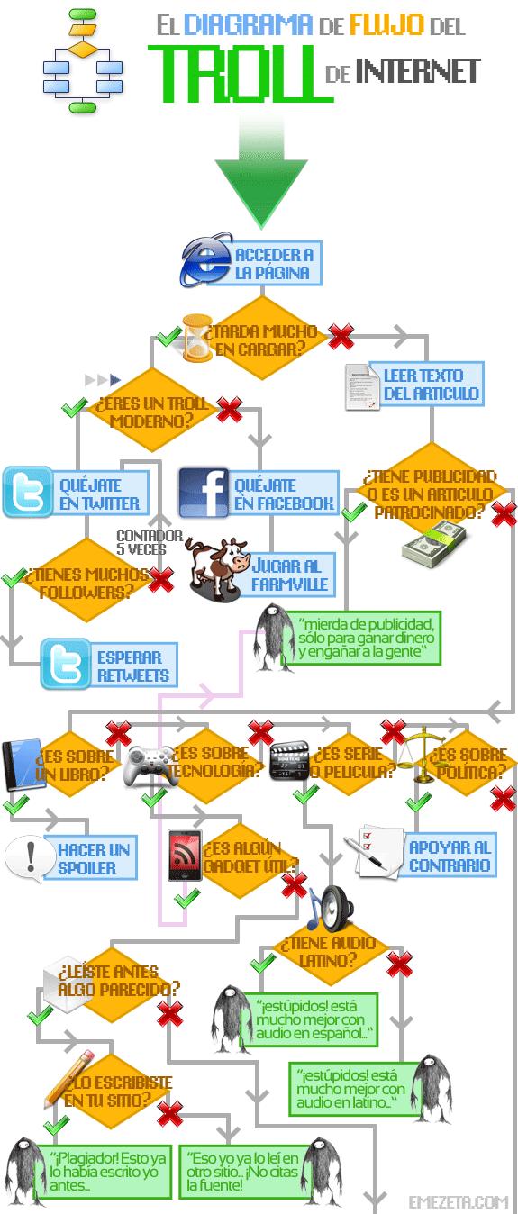 Diagrama de Flujo de Troll