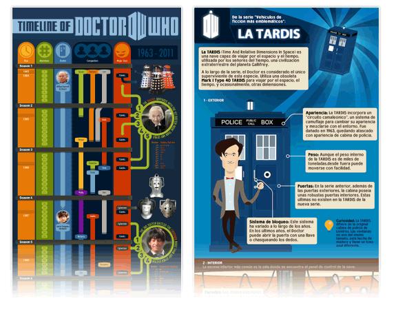 Doctor Who: Cronología de Doctor Who e Infografía de la TARDIS