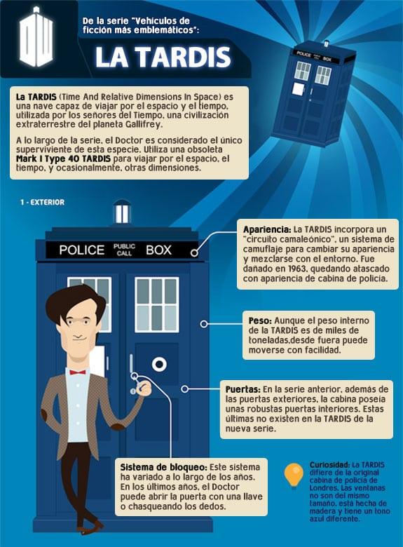 Infografía Doctor Who: El exterior de la TARDIS.