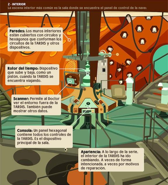Infografía Doctor Who: El interior de la TARDIS.