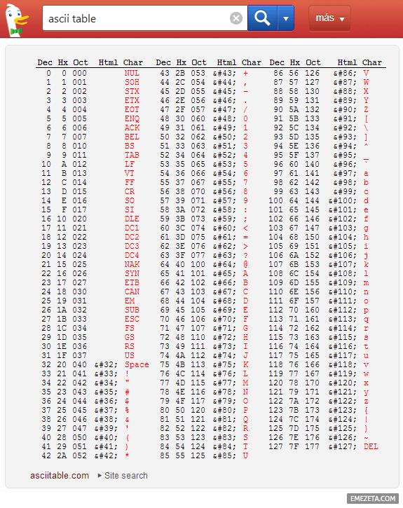 Tabla ASCII rápida en Duck Duck Go