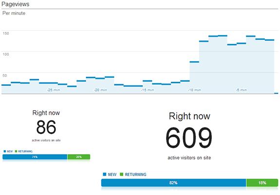 Un efecto Menéame en las estadísticas de tiempo real de Google Analytics