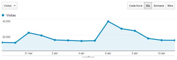 Picos de visitas en las estadísticas