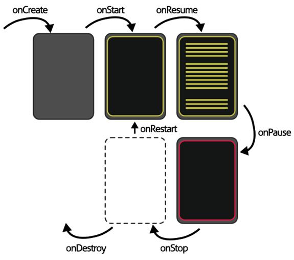 Entendiendo Android: Ciclo de vida