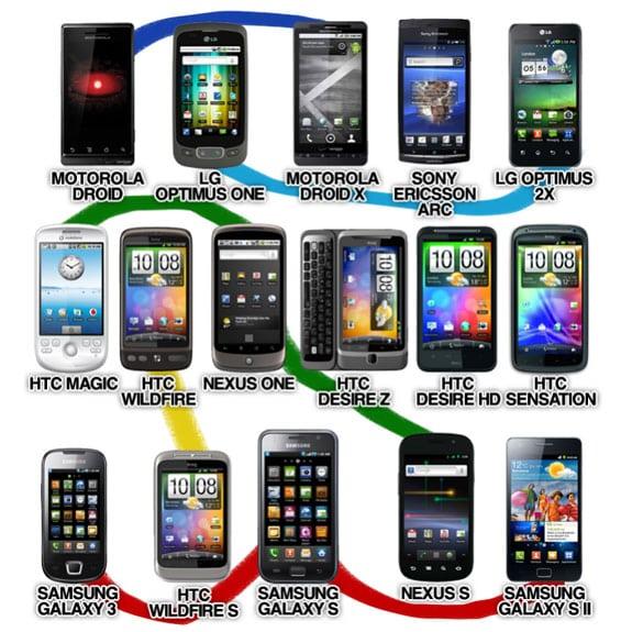 Entendiendo Android: Diversidad (Samsung Galaxy SII, HTC Sensation, LG Optimus 2X, HTC Desire HD, Nexus S, Sony Ericsson ARC...)