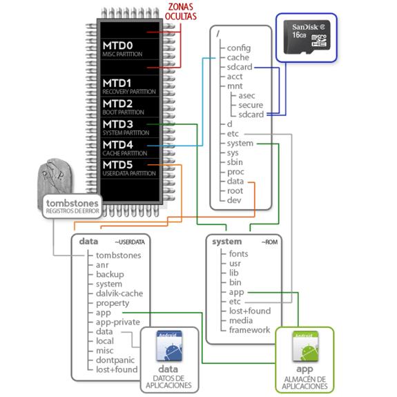 Entendiendo Android: Estructura de la memoria interna