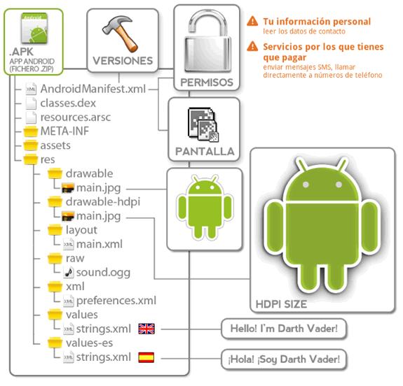 Entendiendo Android: Aplicación (Fichero .APK)