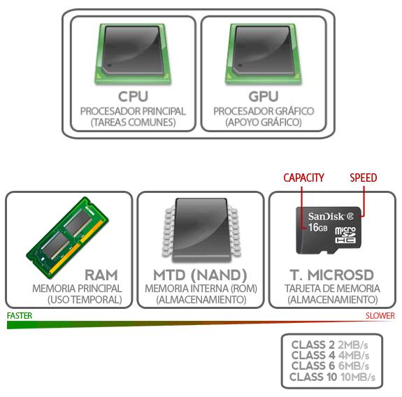 Entendiendo Android: Velocidad (CPU y GPU) y memorias (RAM, interna y SD)