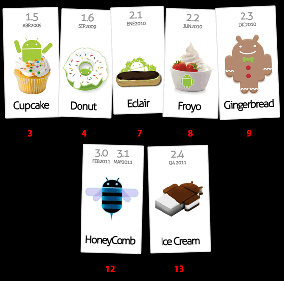 Entendiendo Android: Versiones (Cupcake, Donut, Eclair, Froyo, Gingerbread, Honeycomb, Ice cream)