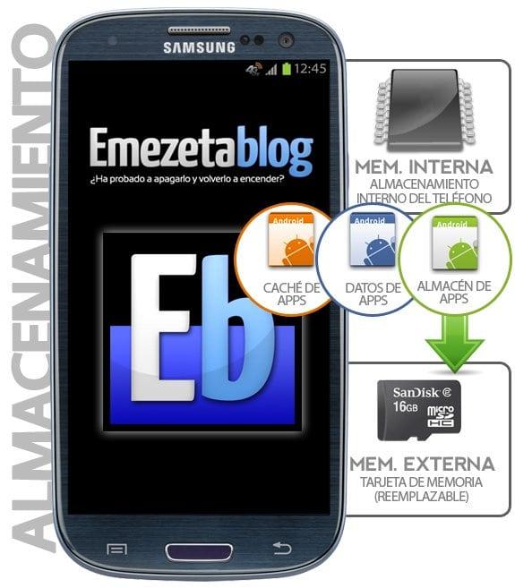 Almacenamiento en Android: Memoria interna versus Tarjeta de memoria externa (SD)