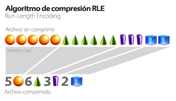 Algoritmo de compresión Run-Length Encoding (RLE), usado en formato PCX