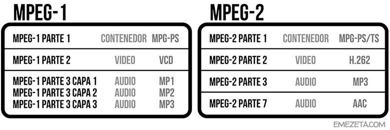 Especificación MPEG-1/MPEG-2