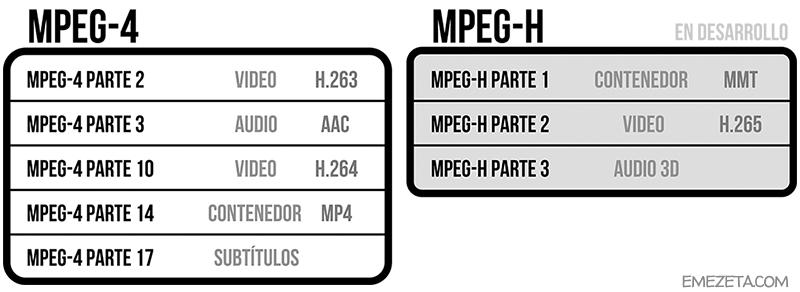 Especificación MPEG-4/MPEG-H