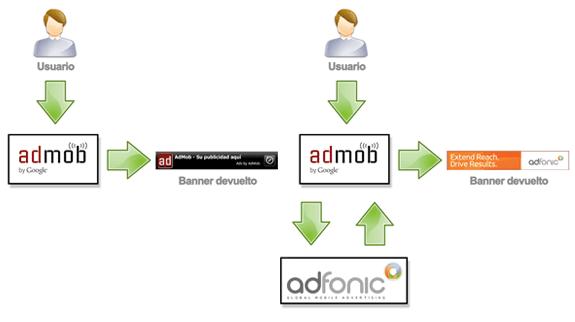 Google AdMob: Mediadores