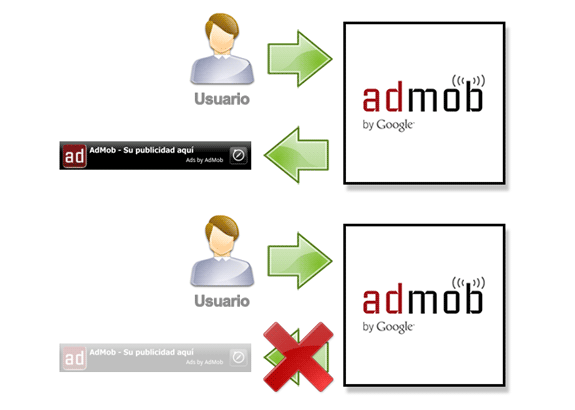 Google AdMob: Publicidad y porcentajes de relleno