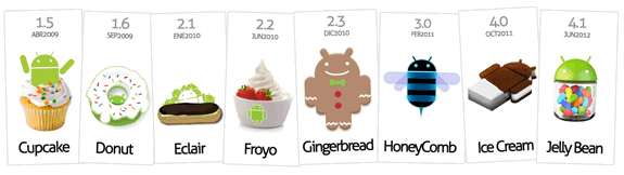 Versiones de Android, Fragmentación: Cupcake, Donut, Eclair, Froyo, Gingerbread, Honeycomb, Ice Cream, Jelly Bean