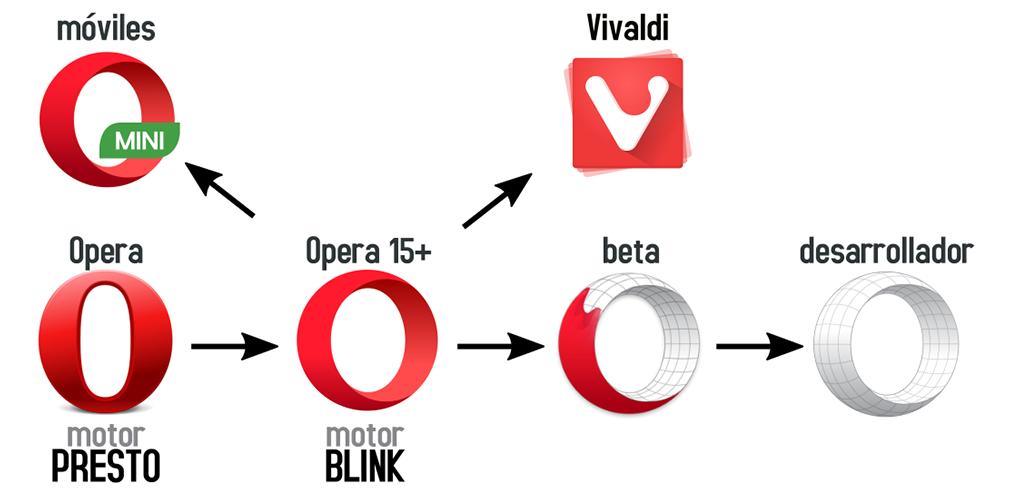 Versiones de Opera