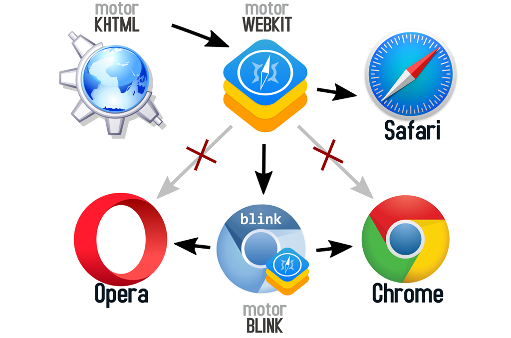 Browser Wars: La historia de la guerra de navegadores