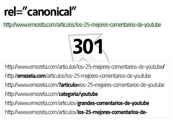Guía de posicionamiento en Google: Rel canonical 301