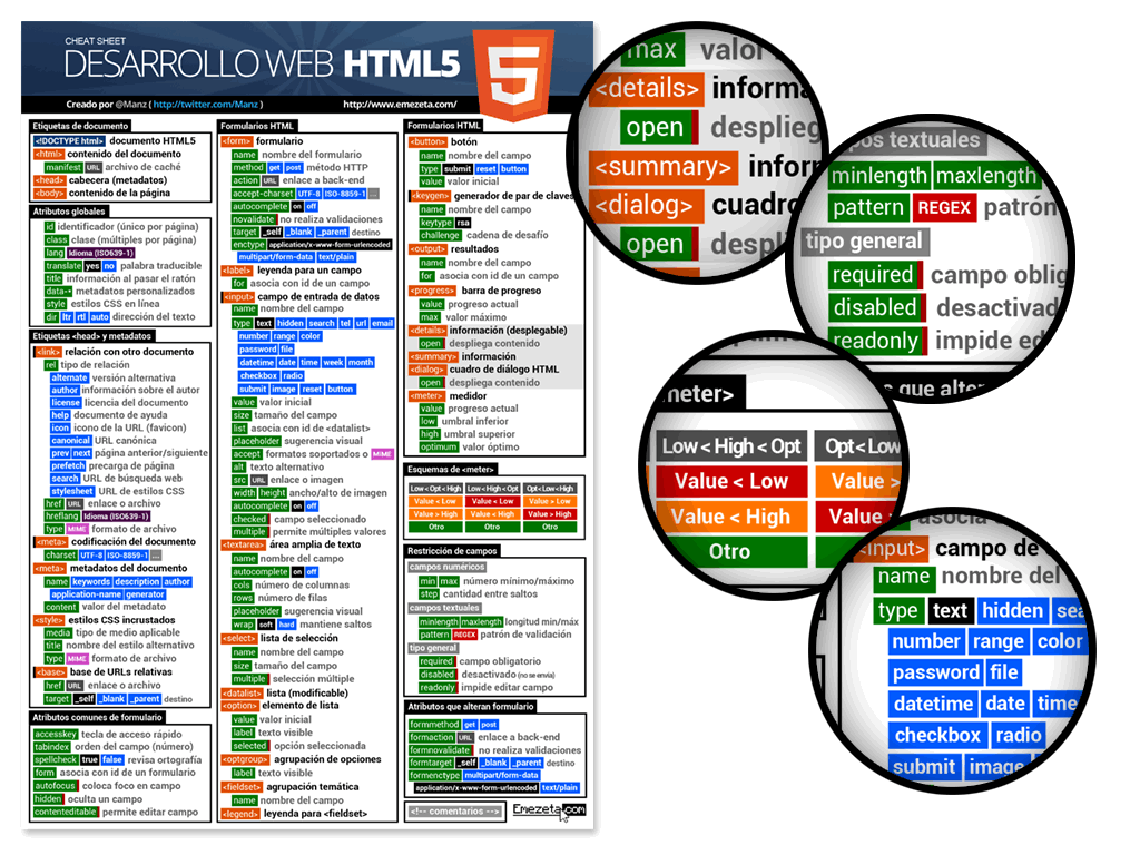 HTML5 Cheatsheet. Página 2