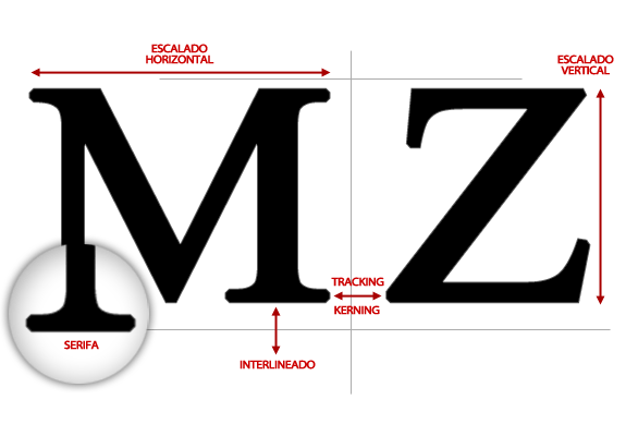 Identificar fuente (tipografía): Fuente tipografia