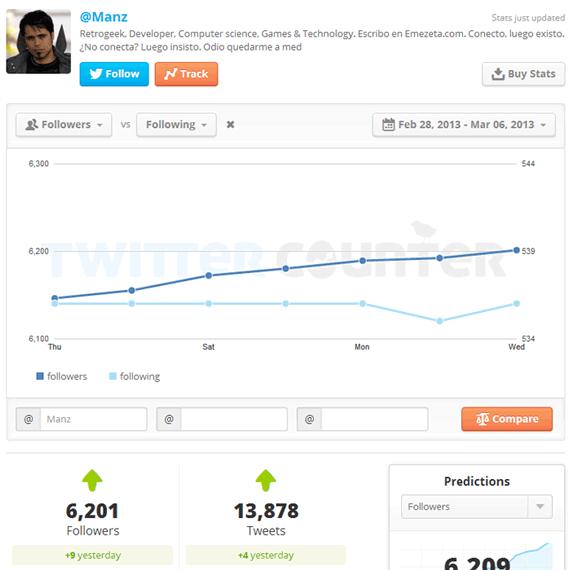 TwitterCounter: Comparar usuarios y examinar evolución de una cuenta de Twitter