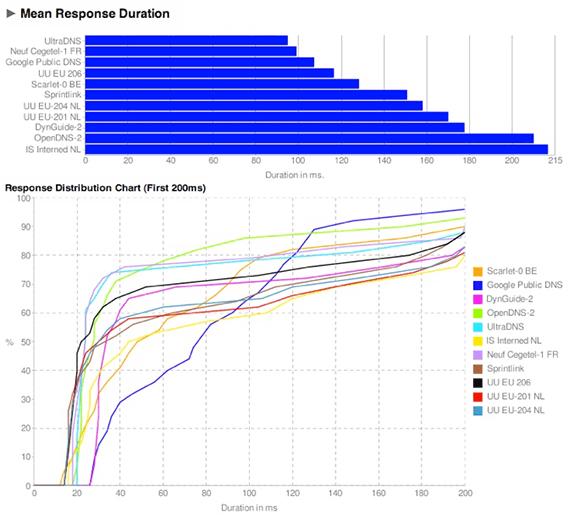 Namebench: Gráfico de respuesta de los servidores DNS