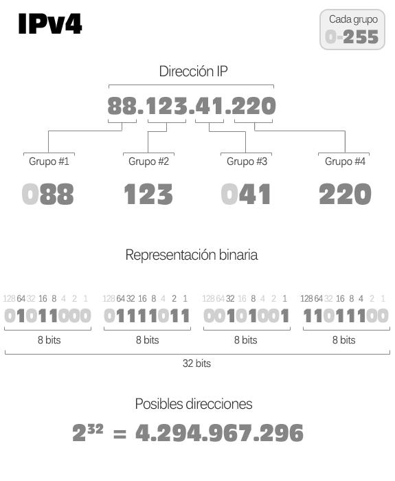 Esquema de información de una dirección IPv4: Octetos, representación decimal y binaria y posibles direcciones.