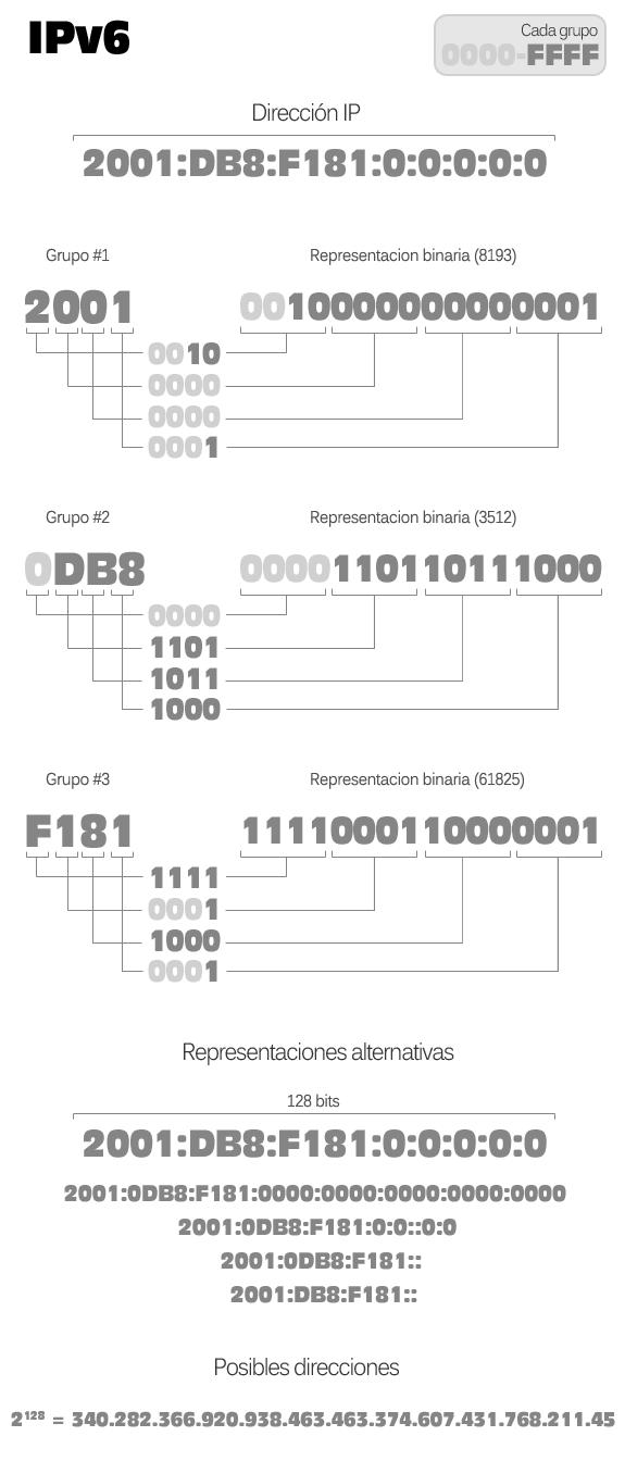 Esquema de información de una dirección IPv6: Grupos hexadecimales, representación hexadecimal y binaria, representaciones alternativas, grupos comprimibles y posibles direcciones.