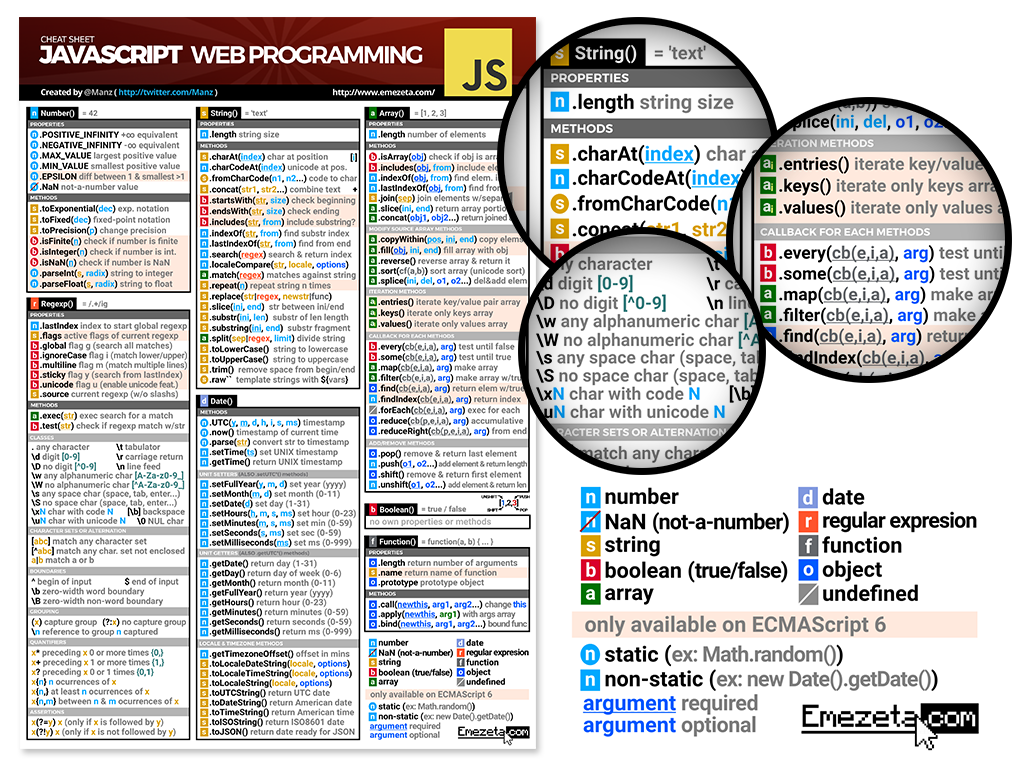 Javascript Cheatsheet. Página 1